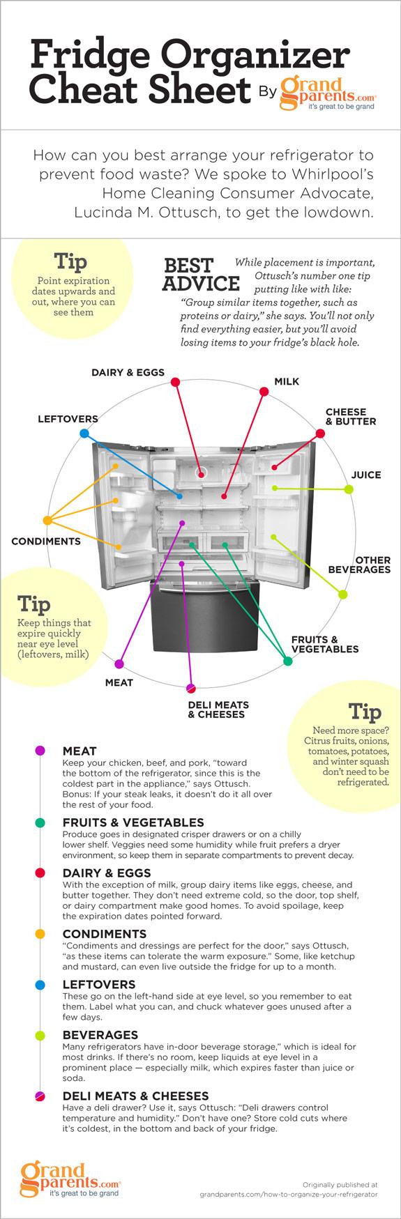 Refrigerator Organization Chart